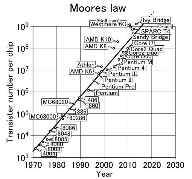 Graph of exponential transistor growth in integrated circuits