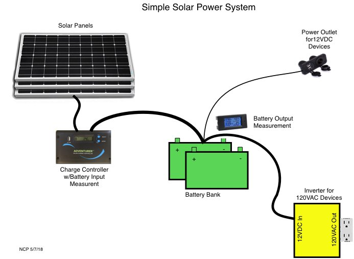 Block diagram showing solar panels, charge controller, batteries, and inverter