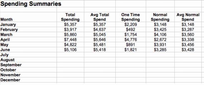 Spending Data 1st Half of '18