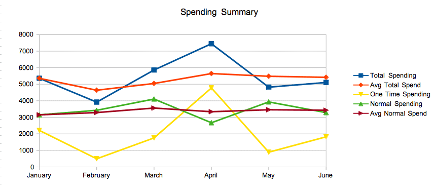 Graph of spending